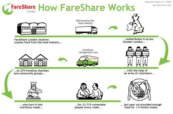 How Fareshare Works